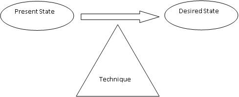 NLP Change Process
